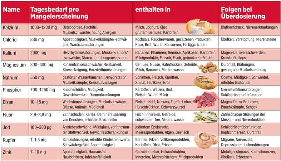 Nährstoffe