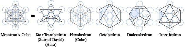 Platonische Körper in Metatron's Würfel